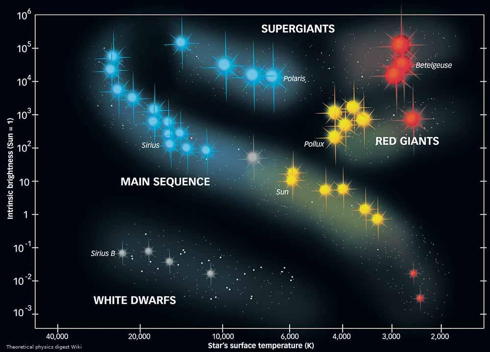 Die Welt der Sterne @ Observatorium Ludwigshöhe