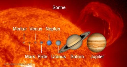 Unser Sonnensystem @ Observatorium Ludwigshöhe